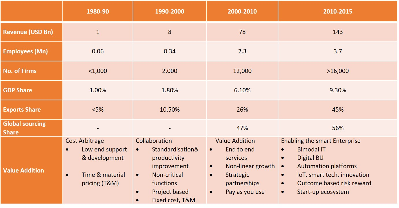 Exhibit-1-Indian-IT-and-IT-enabled-services-industry