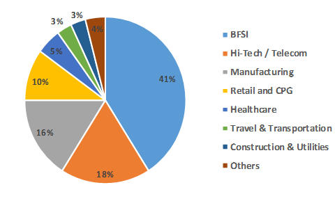 Exhibit-3-Indian-IT-BPM-sector-wise-exports-for-FY-2016-PNG