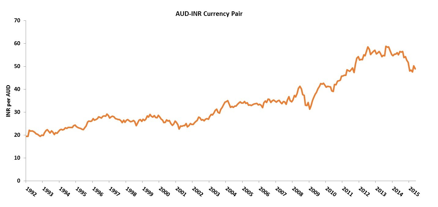 AUD-INR-Currency-Movements